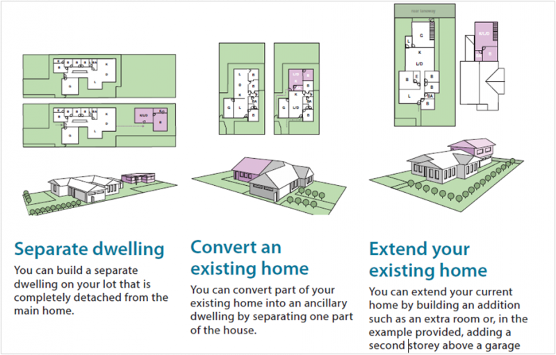 The differing types of ancillary dwelling.  Image courtesy of the Department of Housing (Western Australia)